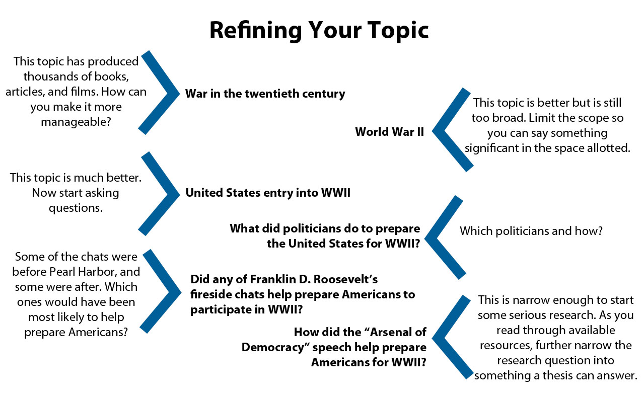 refining your topic graphic