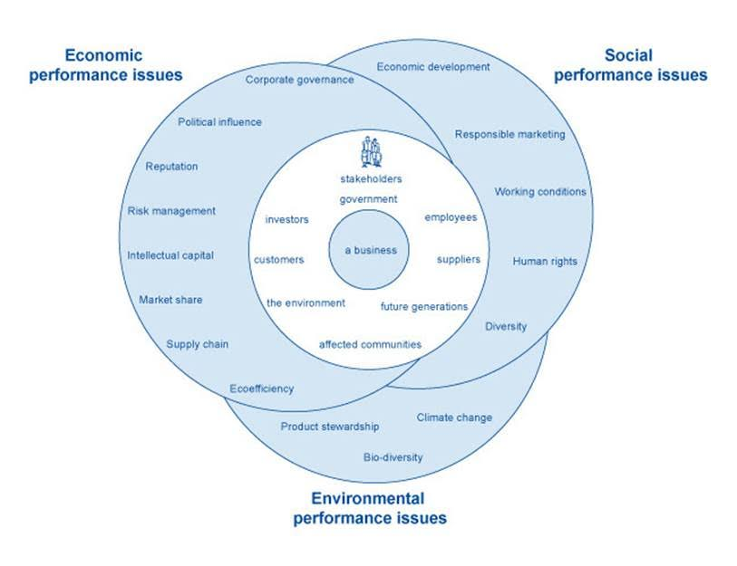 ethics issues diagram what is csr? - social responsibility & business ethics ...