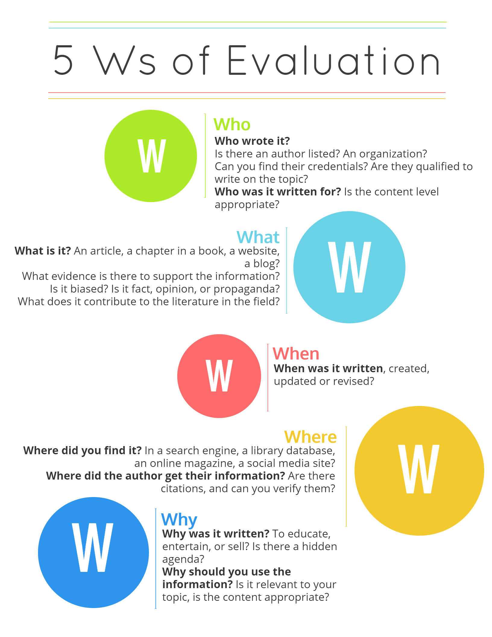 5 Ws of Evaluation: Who wrote it (and what are their credentials)? What kind of information is it? When was it written? Where did the author get their information (are their clear citations or discussion of research methods)? Why was it written and why should you use it?
