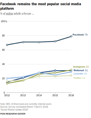 Pew Research Center graph