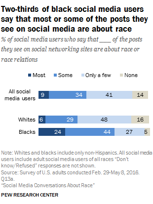 Social Media Conversations About Race