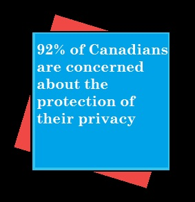 92% are concerned about privacy protection