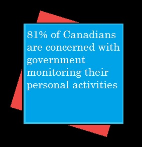 81% are concerned with government monitoring their personal activities