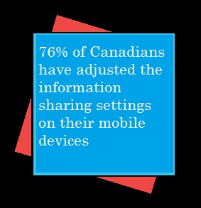 76% adjust information sharing settings on their mobiles