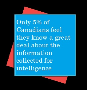Only 5% feel they know a great deal about information collected for intelligence