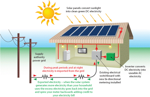 Solar Homes - Yellow Power - Liry Guides at Georgia Southern ... on electricity from gas, electricity from wind, electricity from geothermal, electricity from battery, electricity from windmills, electricity from biomass, electricity from oil,