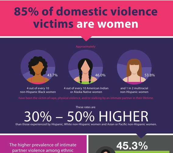 Female latino perpetrators of dating violence