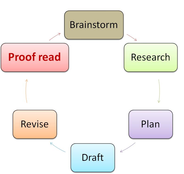 dissertation toolkit dmu