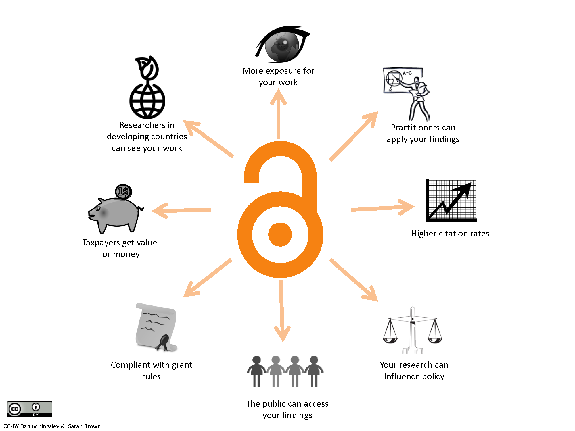 Open Access Infographic