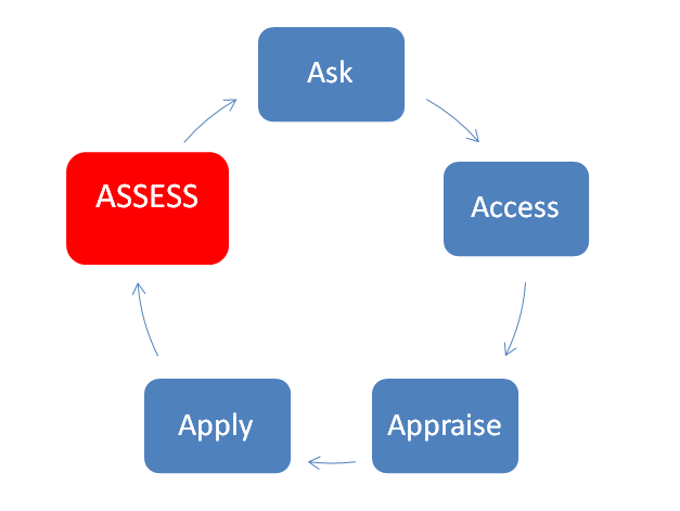 Ask, Access, Appraise, Apply, ASSESS
