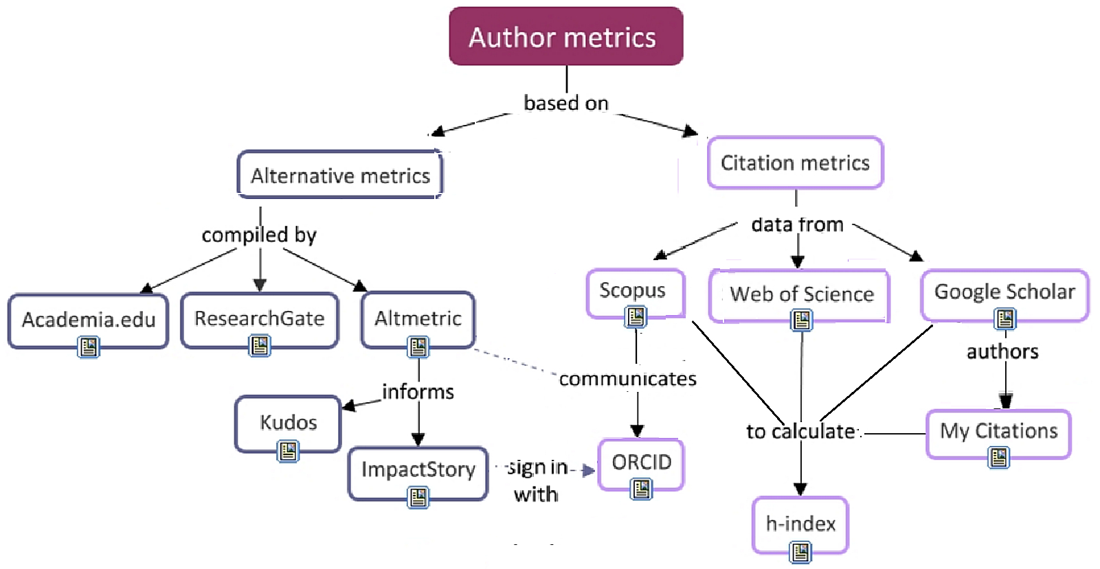 Author-Level - Research Impact - LibGuides at National ... on metric units, metric adoption, metric tools, metric weight and measures, metric names, metric countries, sequence map, metric weight scale for, metric vs imperial measurements, metric conversion, metric calendar,