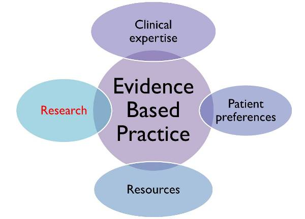 implementation of evidence based medicine nursing essay Undergraduate writing level 3 pages health and medicine format style english (us) essay evidence based practice project update: implementation strategies to.