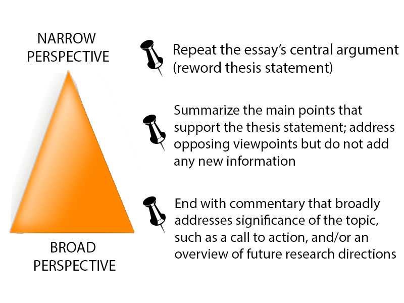 step write the essay integrate sources how to write a good   directions for future research actions that should be followed based on the essay s findings and or general discussion of the topic s importance