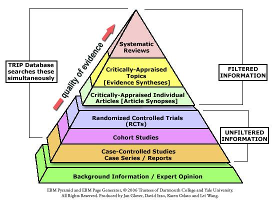 Evidence Pyramid illustrating  the quality of reserach evidence.