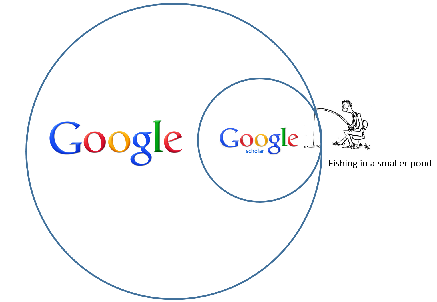 "A fisherman with pole inside a circle representing Google Scholar, which is inside a circle representing all of google. And the caption ""Fishing in a smaller pond"""