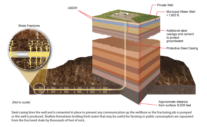 Illustration of how fracking works