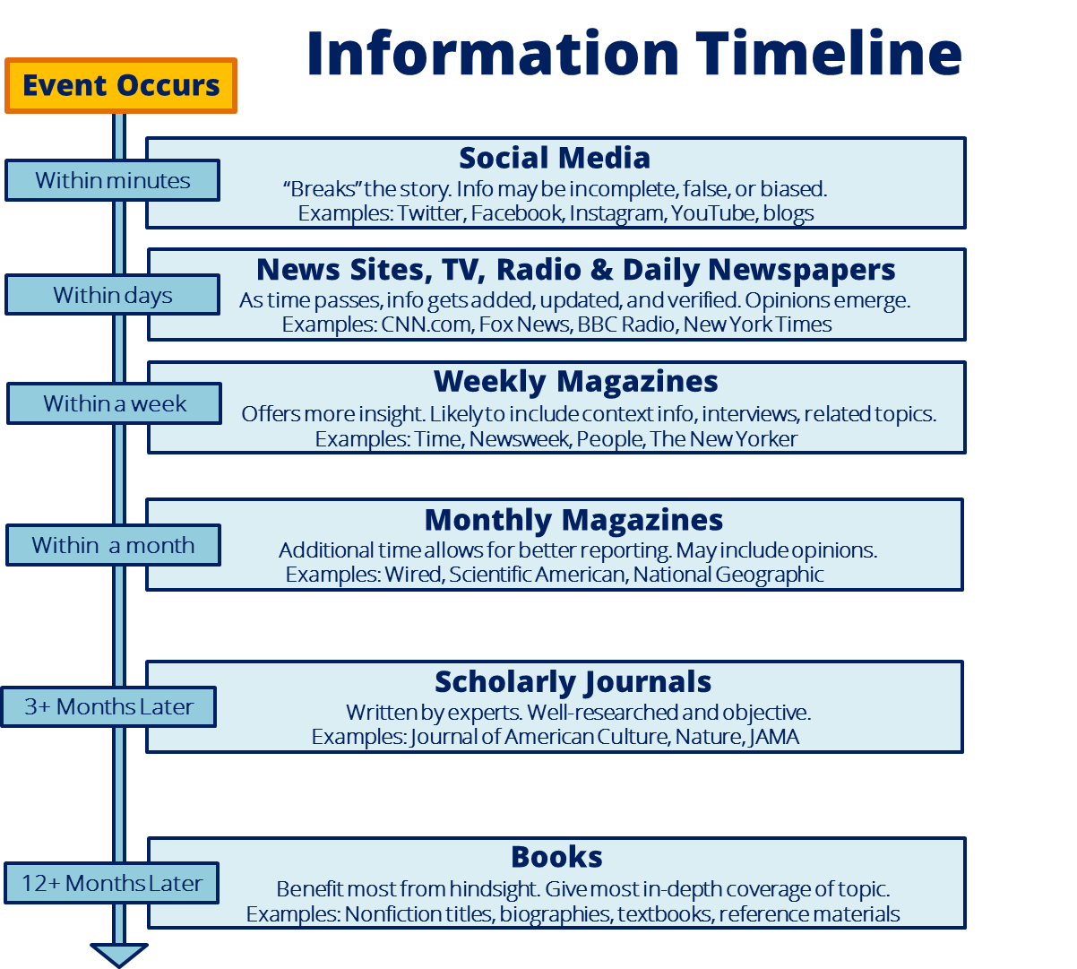 When an event occurs, details post to social media within minutes. Within the first few days of the event, news and media pick up the story and provide more and more details. At the end of the week, weekly magazines will piece together more information. At the end of the month, monthly magazines will provide even more details and context. It will take three months or more for the event to be discussed in scholarly literature. It will be a year or more for the first books published on the topic to emerge.