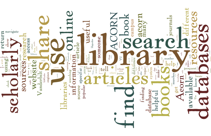 word cloud with words from what students would share about FYWS library sessions