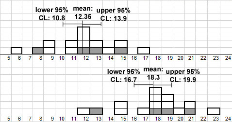 5 4 A test for differences of sample means: 95% Confidence