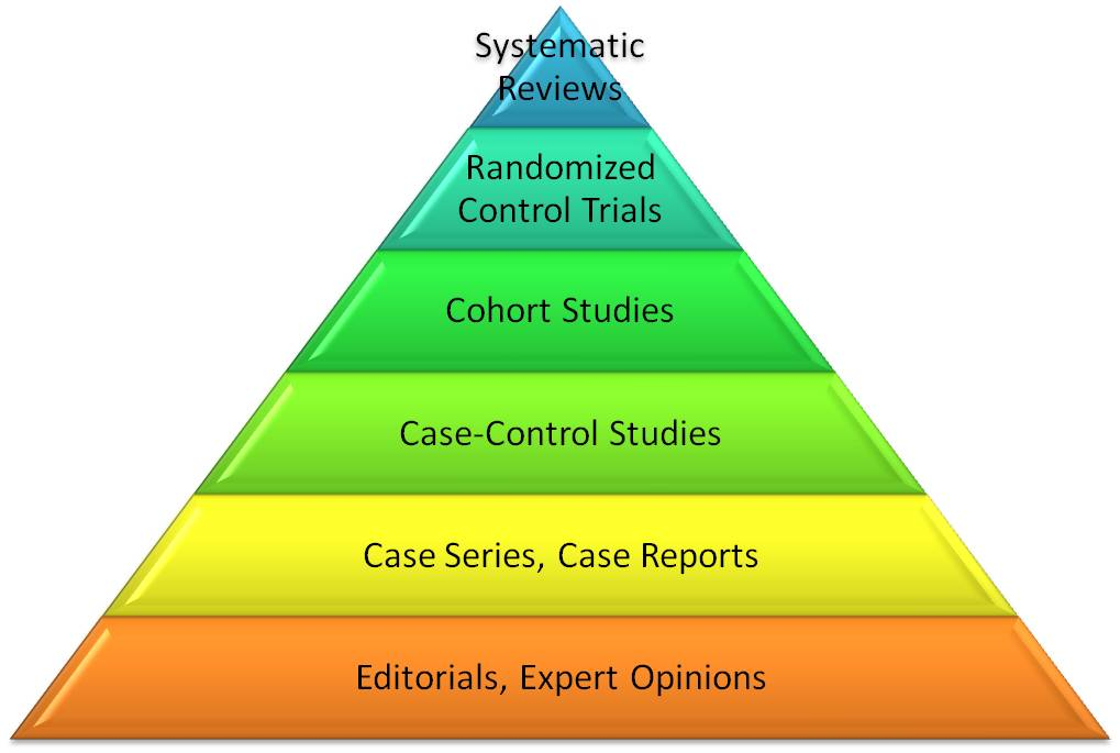 Pyramid showing Levels of Evidence in medical studies