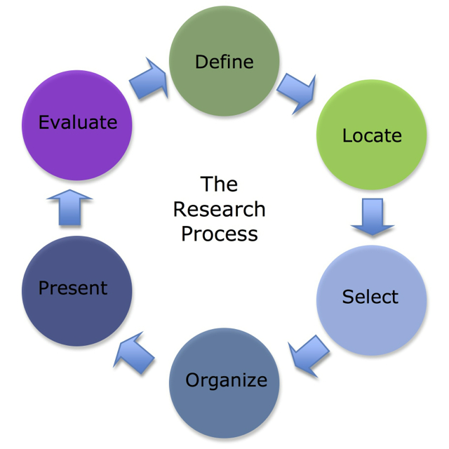Design Of Classroom Action Research ~ Senior project the basics libguides