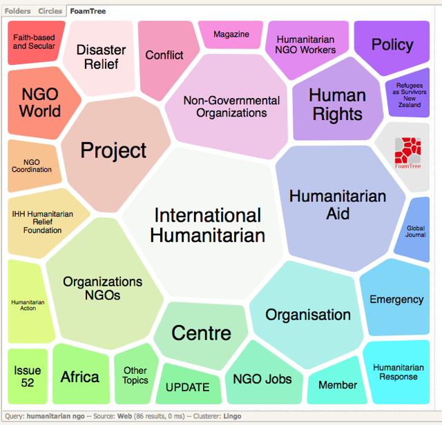 carrot2.org search on the words 'humanitarian' and 'NGOs', foam tree view