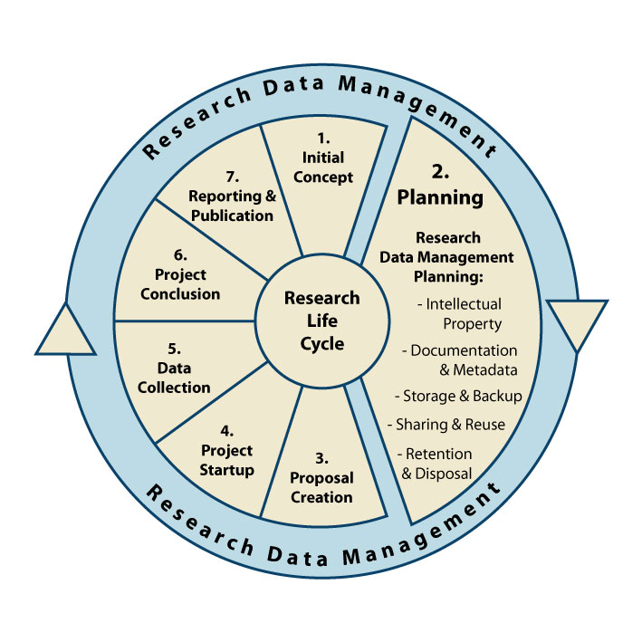 Tools & Support - Research Data Management - Subject Guides at ...