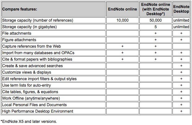 EndNote Comparison Chart