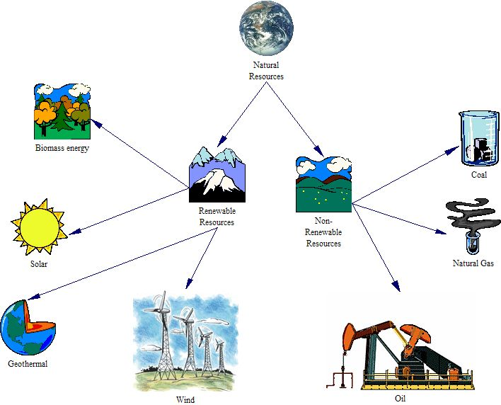 Global Reference On The Environment Energy And Natural Resources