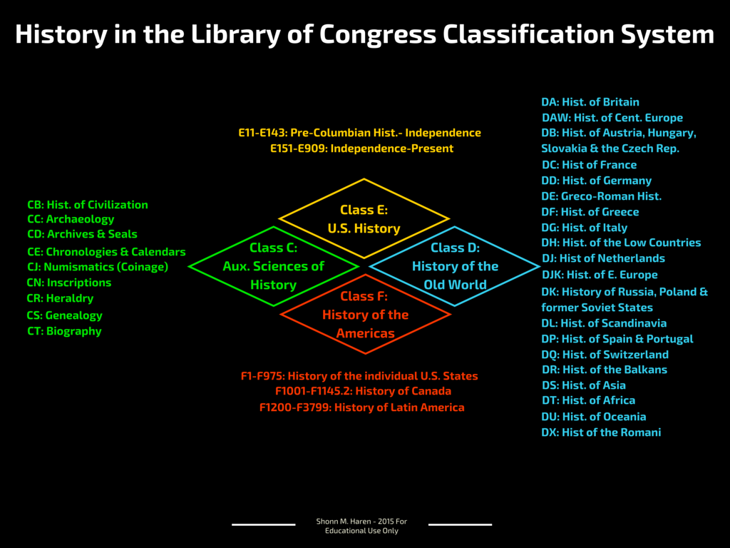 History in the Library of Congress Classification System