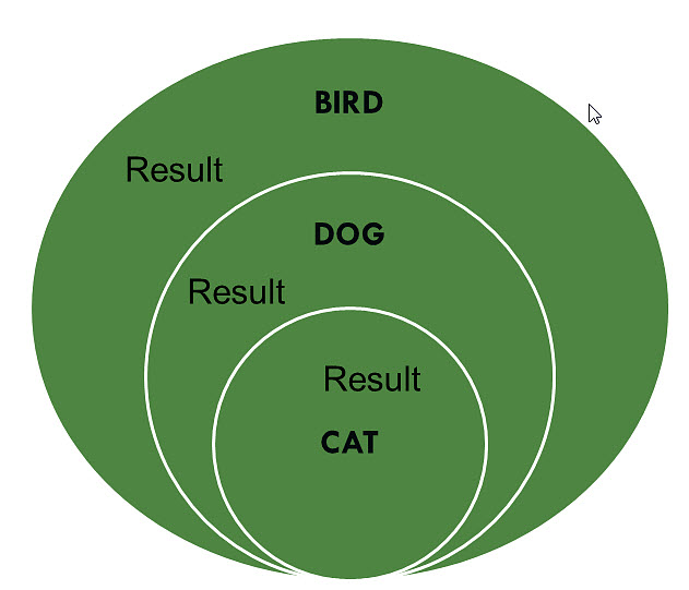 Ven Diagram Using Or Connector