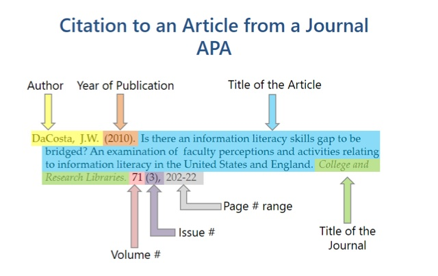 How to cite a reference apa style