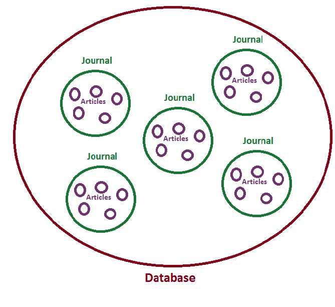 Articles within Journals within Database Diagram