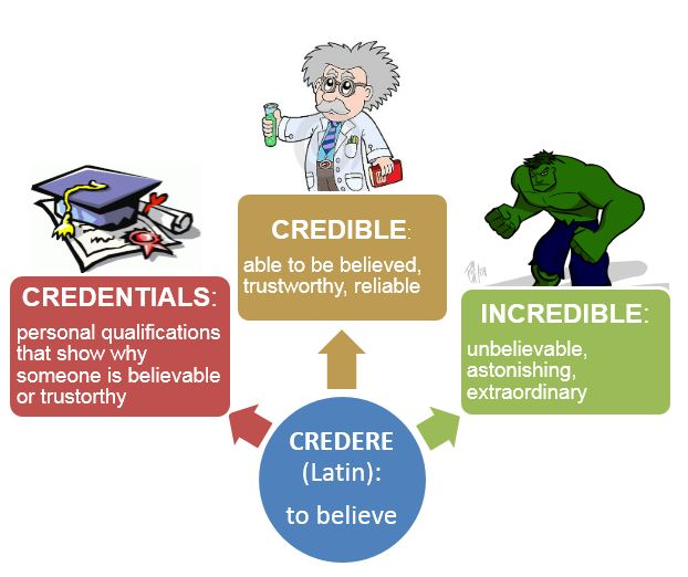 Image showing relationship of credere, credible, credentials, and incredible.