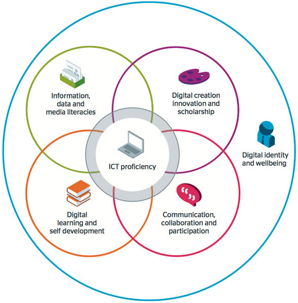 JISC digital capabilities