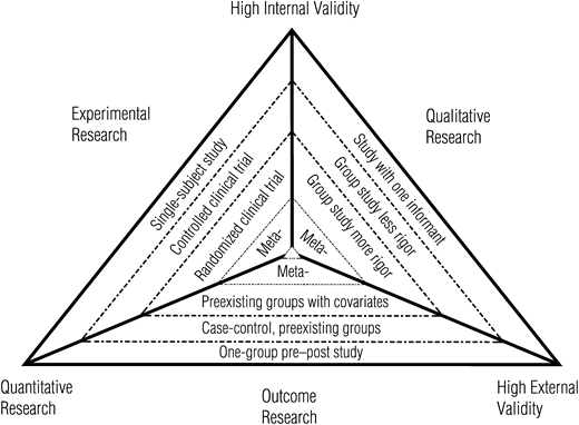 OT Evidence Based Research Pyramid