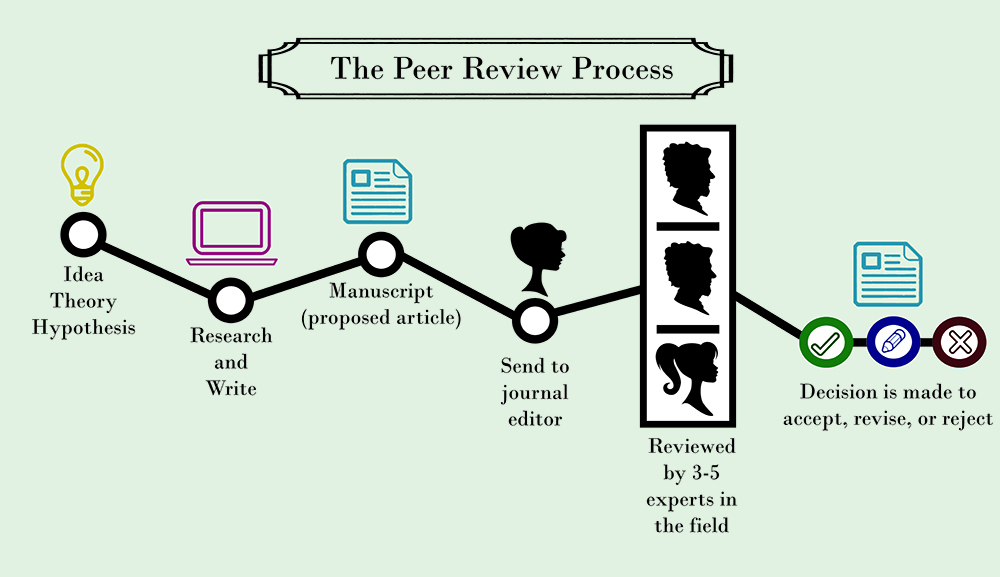 the peer review
