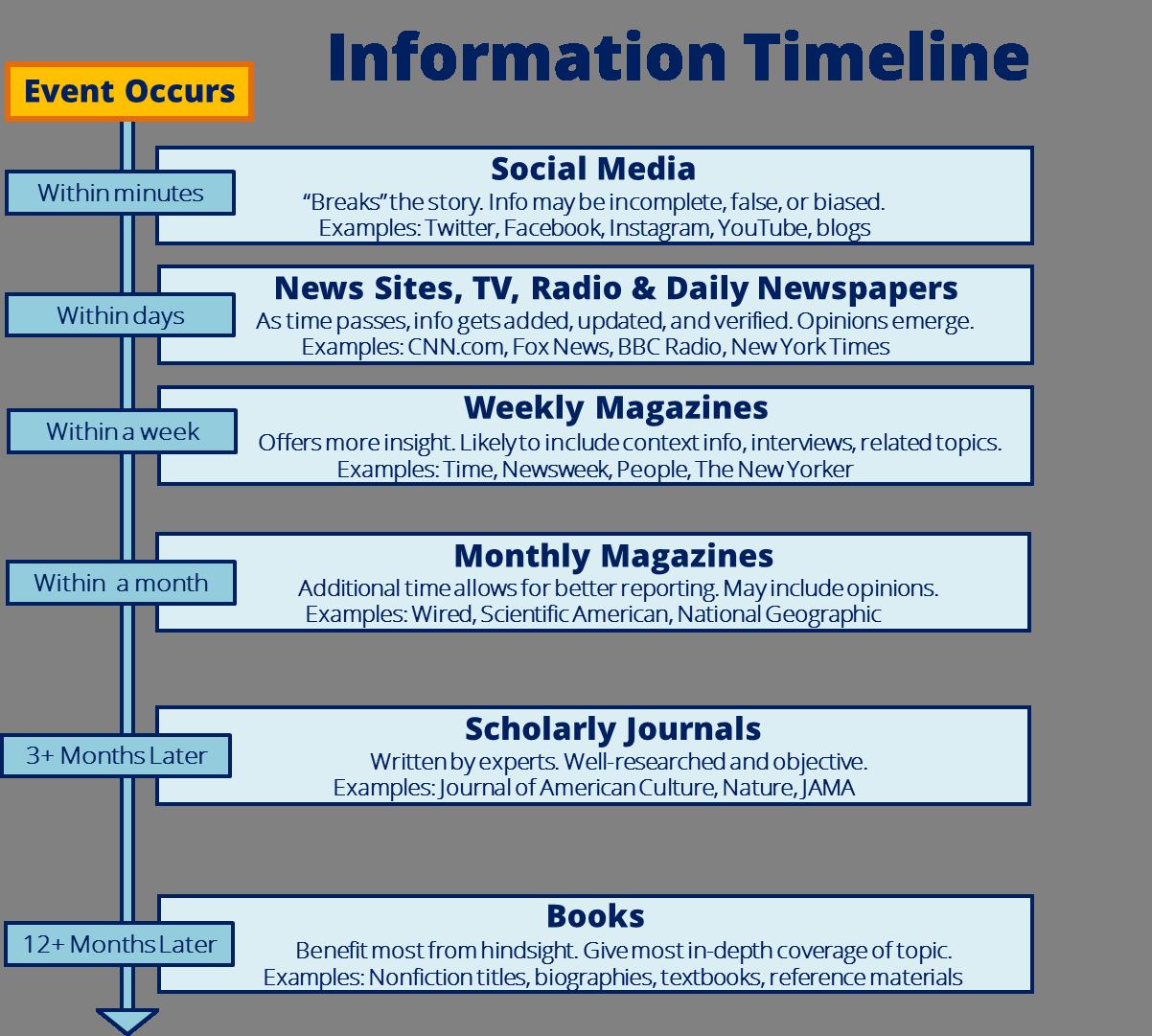 Information Timeline - Academic Enrichment Programs (AEP): Summer ...