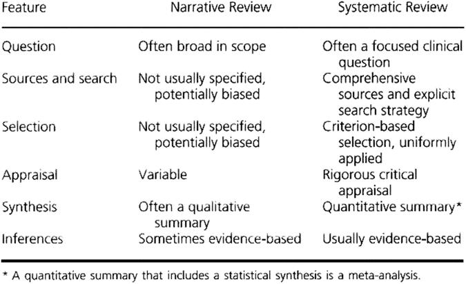 Systematic vs integrative literature review