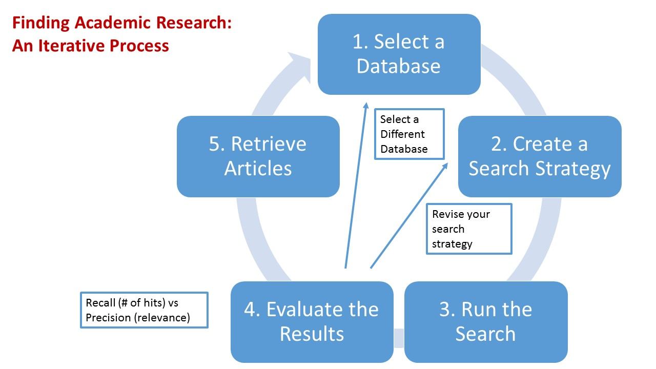 Find Academic Research - ENTR 4P93: International Entrepreneurship ...