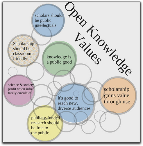 Open Knowledge Values