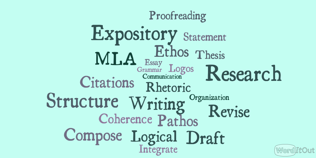 Wordle with English composition key terms