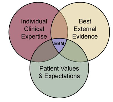 Three-circle Venn diagram. Circles with text indivudual clinical expertise, best external evidence, and patient values & expectations overlap at EBM