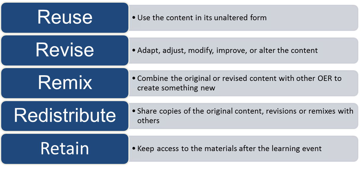 Reuse, revise, remix, redistribute retain - 5 R's of OER