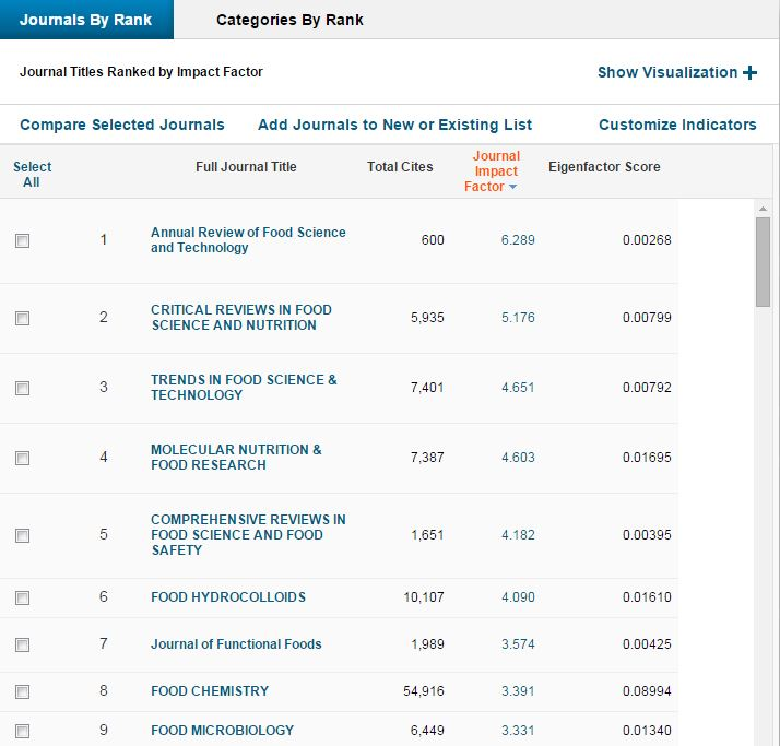 Journal Citation Reports Food Science 8402 Library Problem