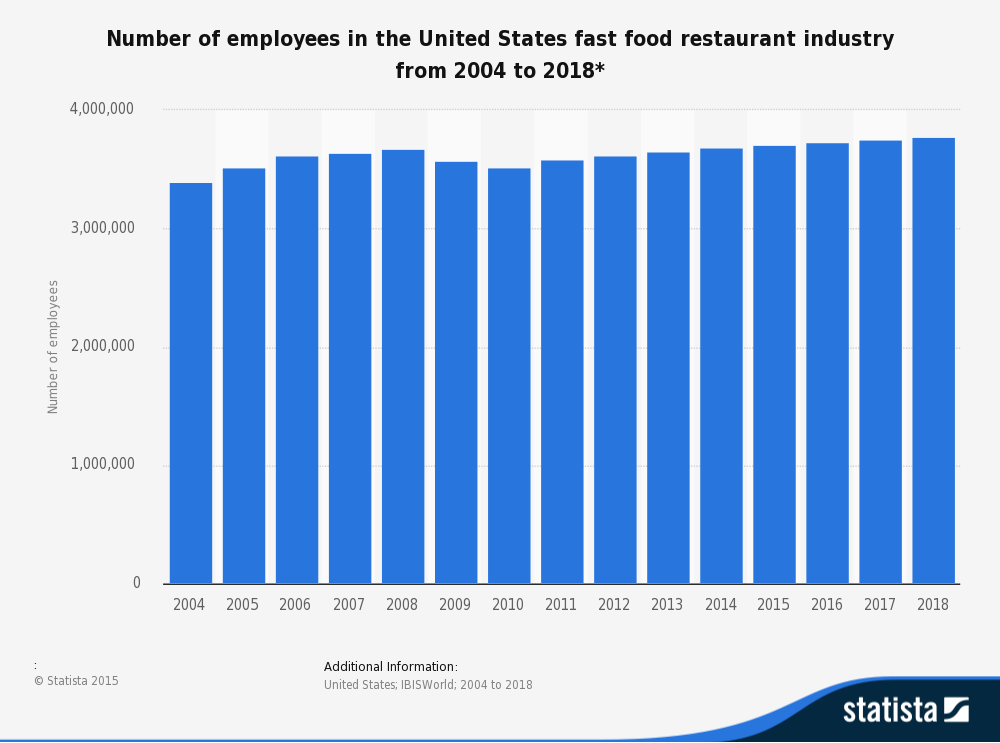Fast Food Industry In England