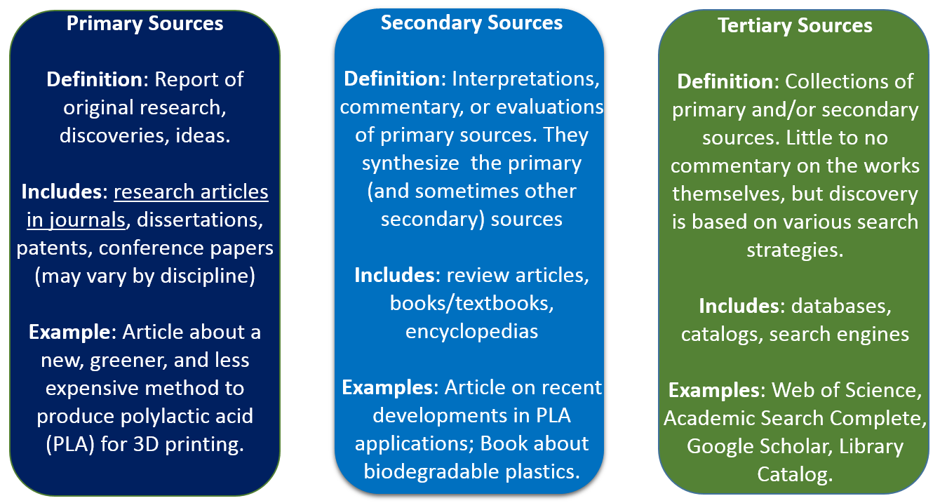 Primary & Secondary Sources - COSMOS - LibGuides at University of ...
