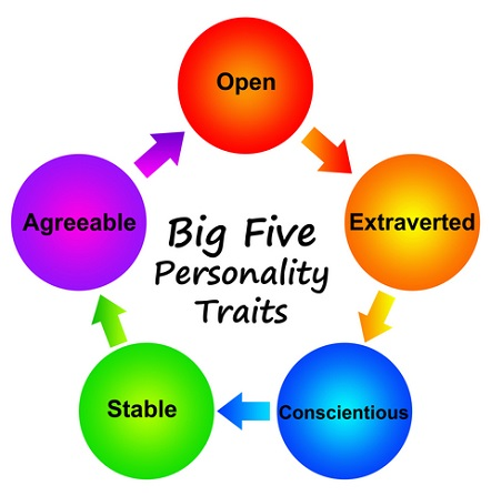 big five personality traits personality tests organizational behavior research guide
