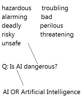 Is AI Or artificial intelligence dangerous or threatening (check other synonyms too)
