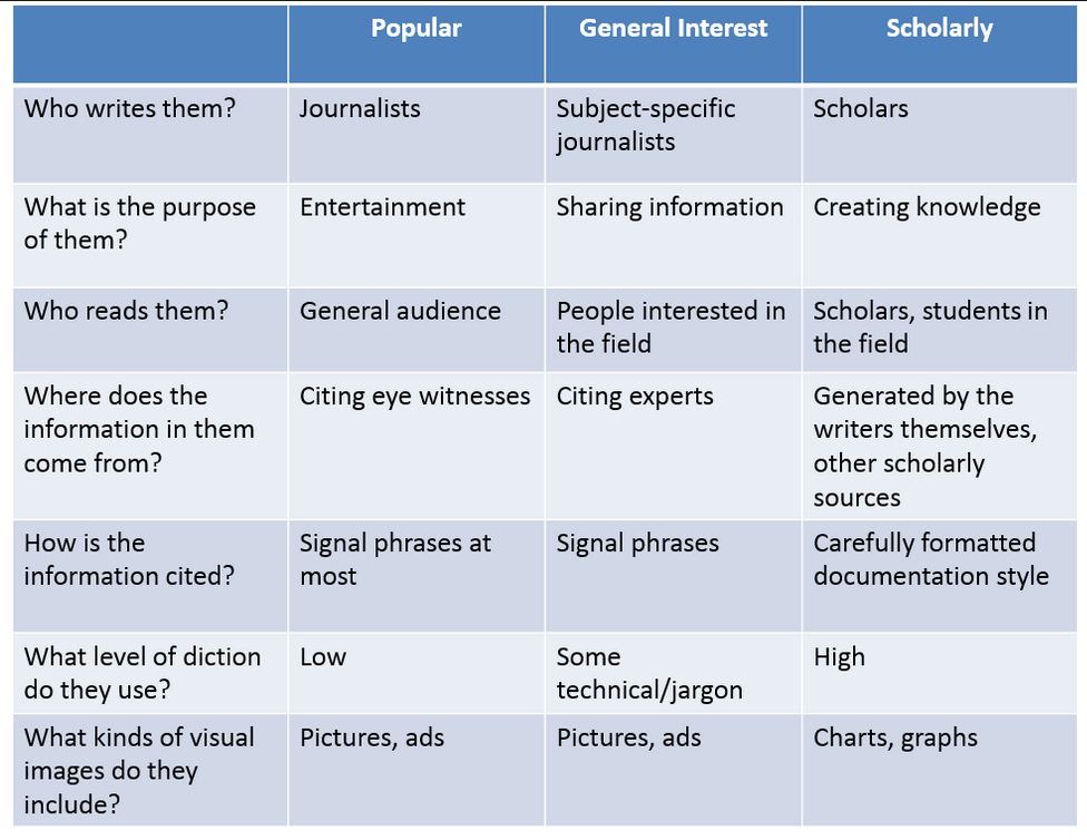 Types of Sources for Research